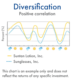Diversification - Positive correlation